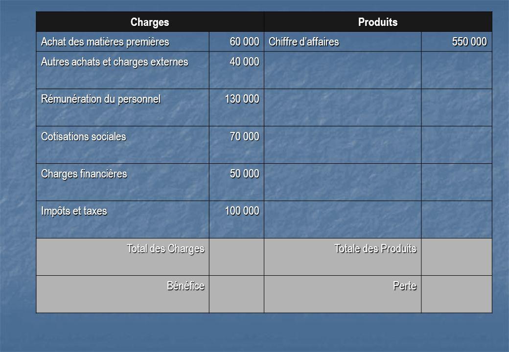 Charges Produits. Achat des matières premières. 60 000. Chiffre d'affaires. 550 000. Autres achats et charges externes.