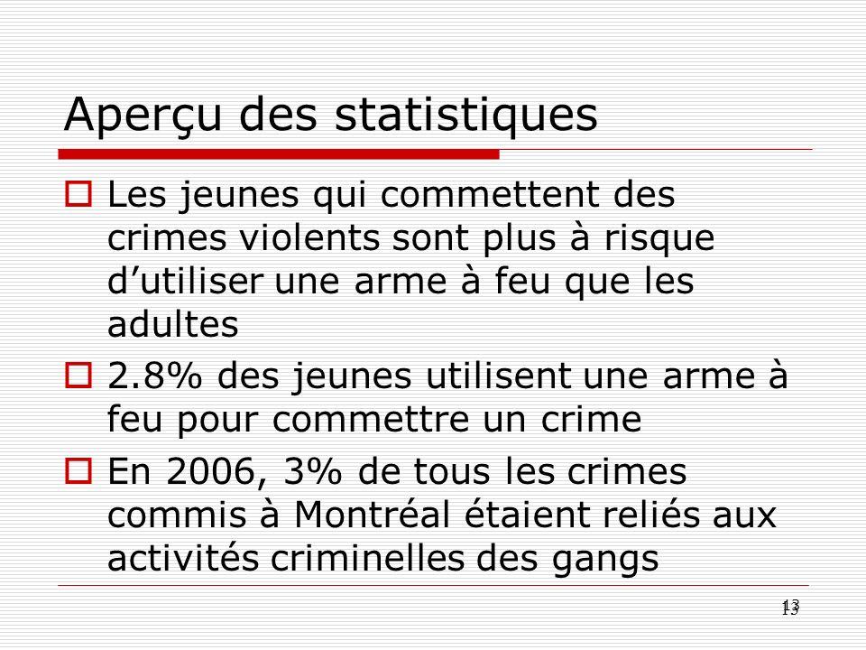 Aperçu des statistiques