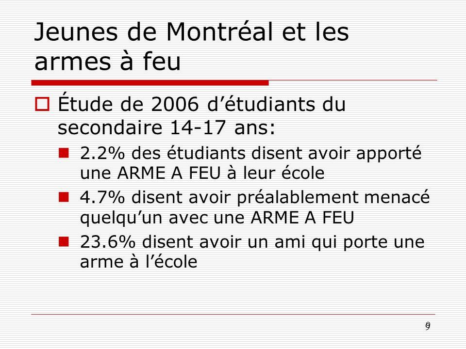 Jeunes de Montréal et les armes à feu
