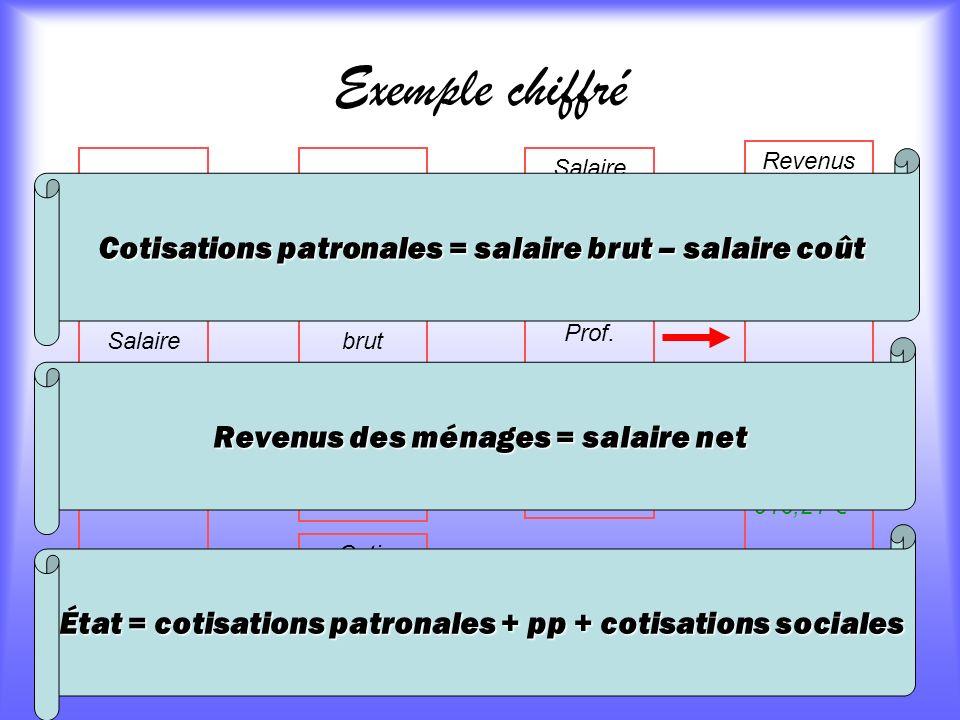 Exemple chiffré Cotisations patronales = salaire brut – salaire coût
