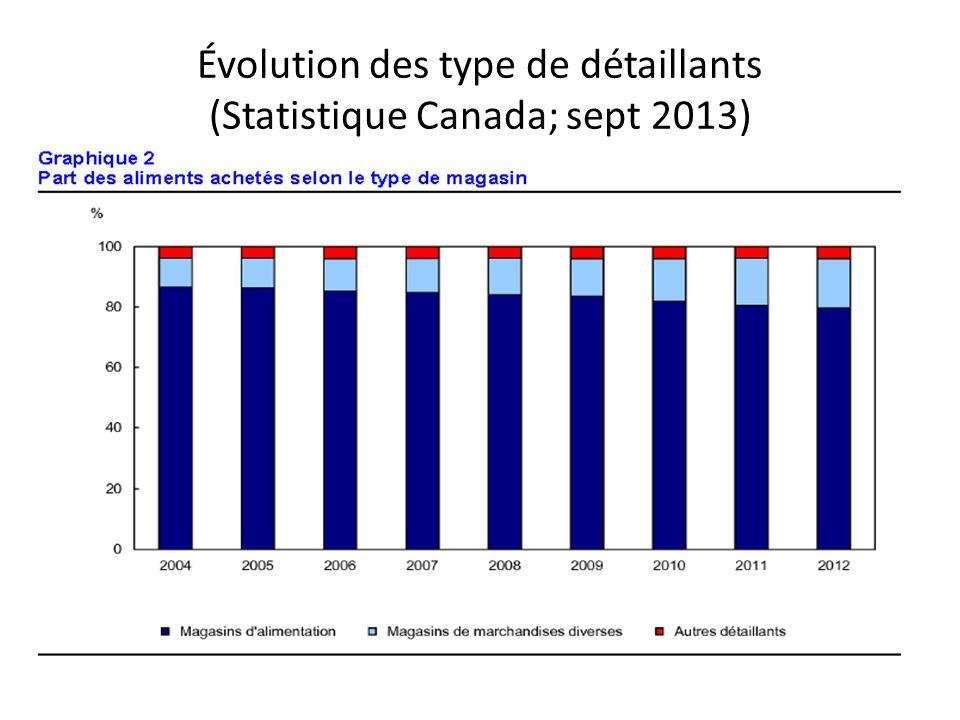 Évolution des type de détaillants (Statistique Canada; sept 2013)