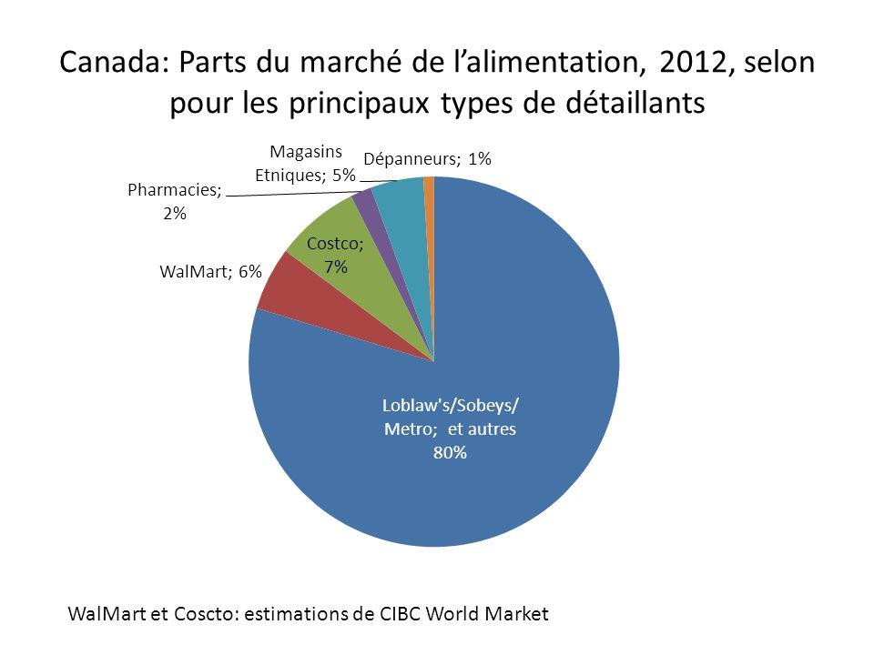 Canada: Parts du marché de l'alimentation, 2012, selon pour les principaux types de détaillants
