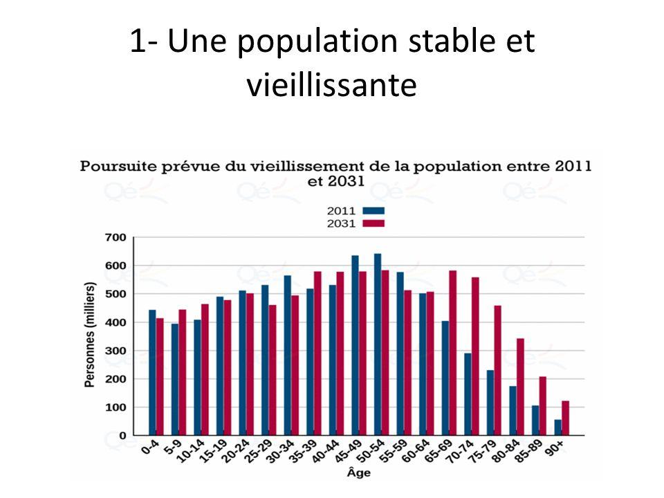 1- Une population stable et vieillissante