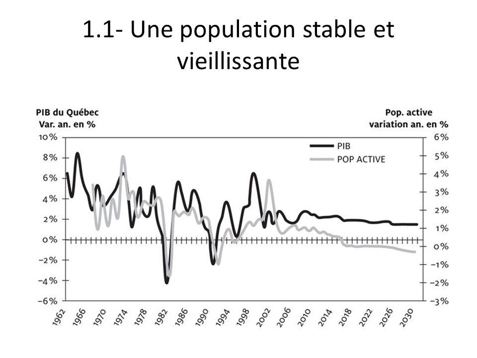 1.1- Une population stable et vieillissante