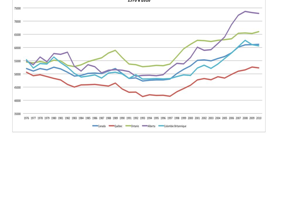 1.2 Des revenus en $ réel qui croissent peu