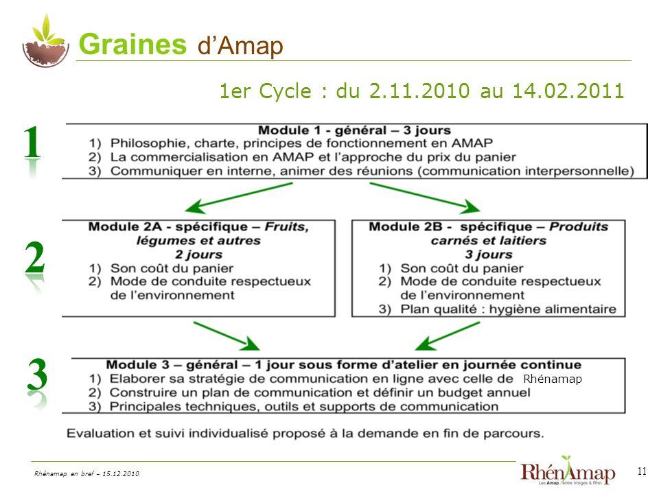 Graines d'Amap 1er Cycle : du 2.11.2010 au 14.02.2011 1 2 3 Rhénamap