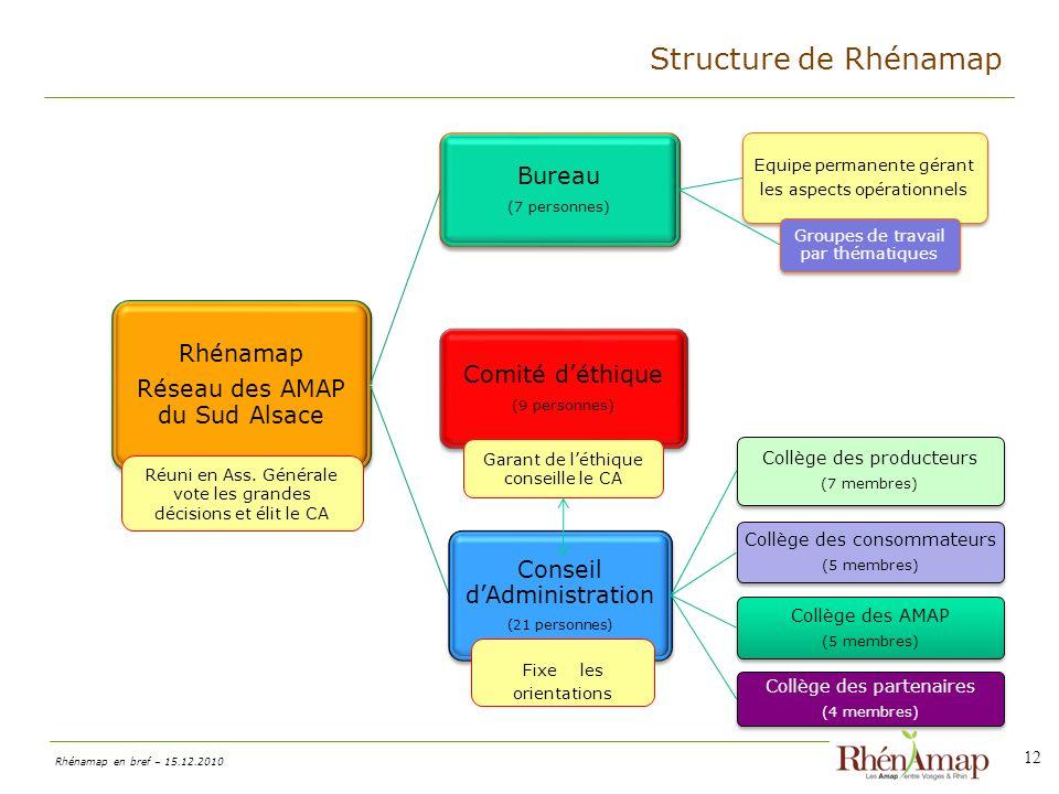 Structure de Rhénamap Rhénamap Réseau des AMAP du Sud Alsace Bureau