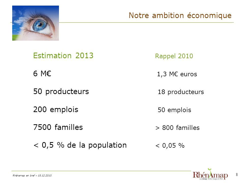 Notre ambition économique