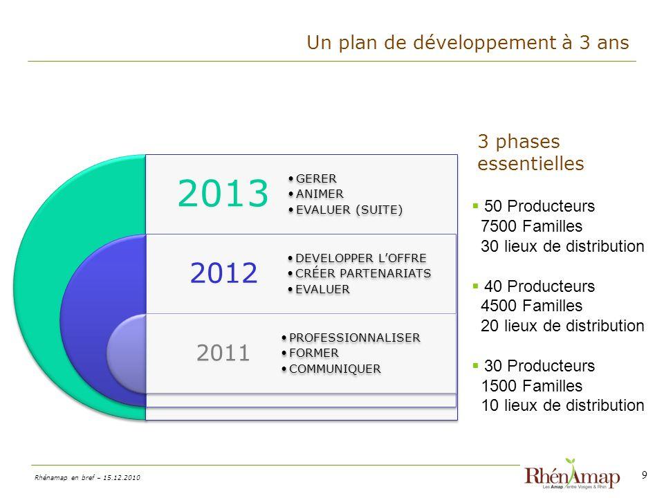 2013 2012 2011 Un plan de développement à 3 ans 3 phases essentielles
