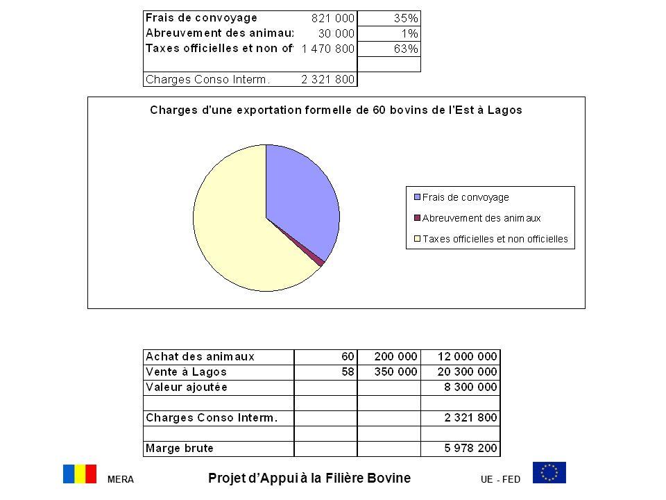 MERA Projet d'Appui à la Filière Bovine UE - FED