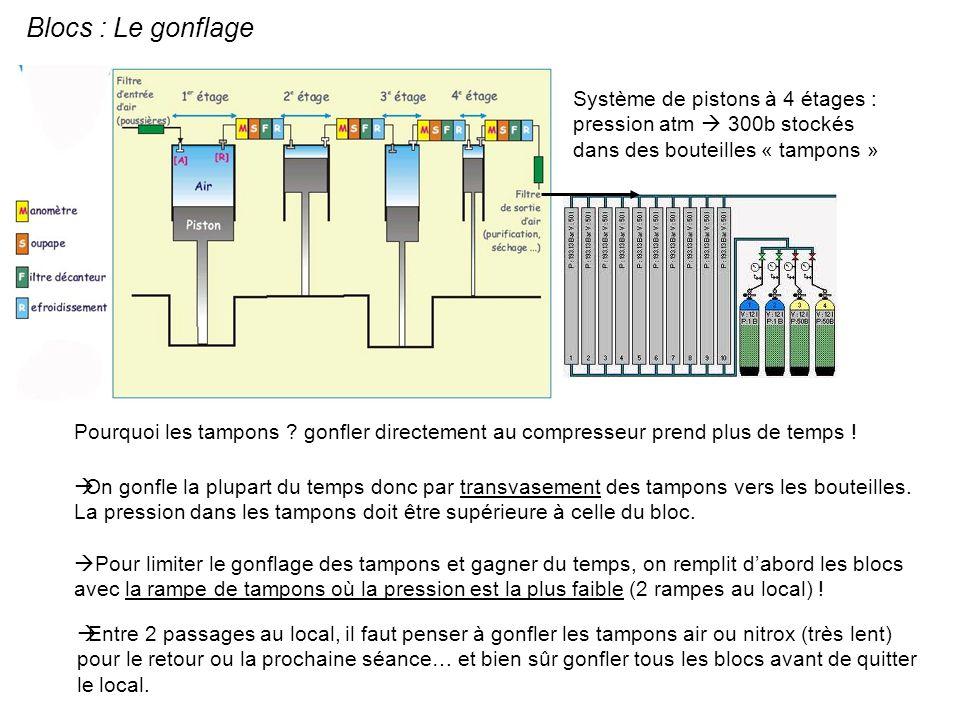 Blocs : Le gonflage Système de pistons à 4 étages : pression atm  300b stockés dans des bouteilles « tampons »