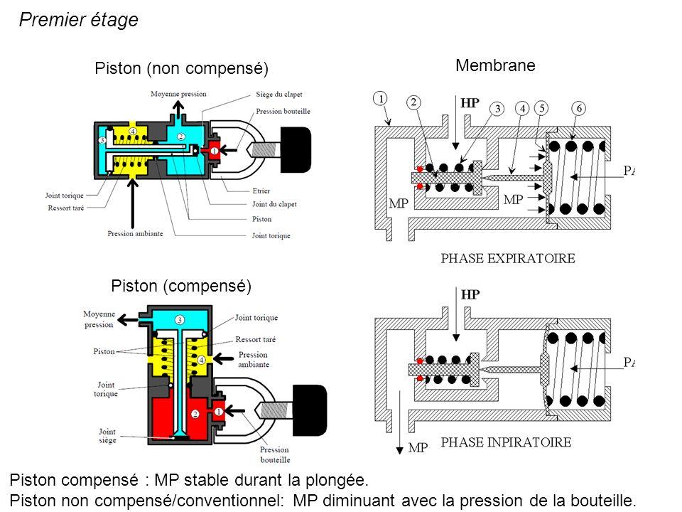 Premier étage Membrane Piston (non compensé) Piston (compensé)
