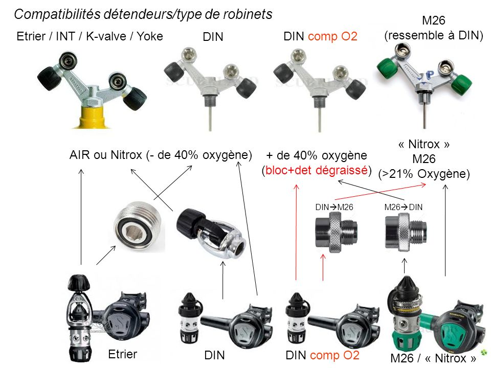 Compatibilités détendeurs/type de robinets