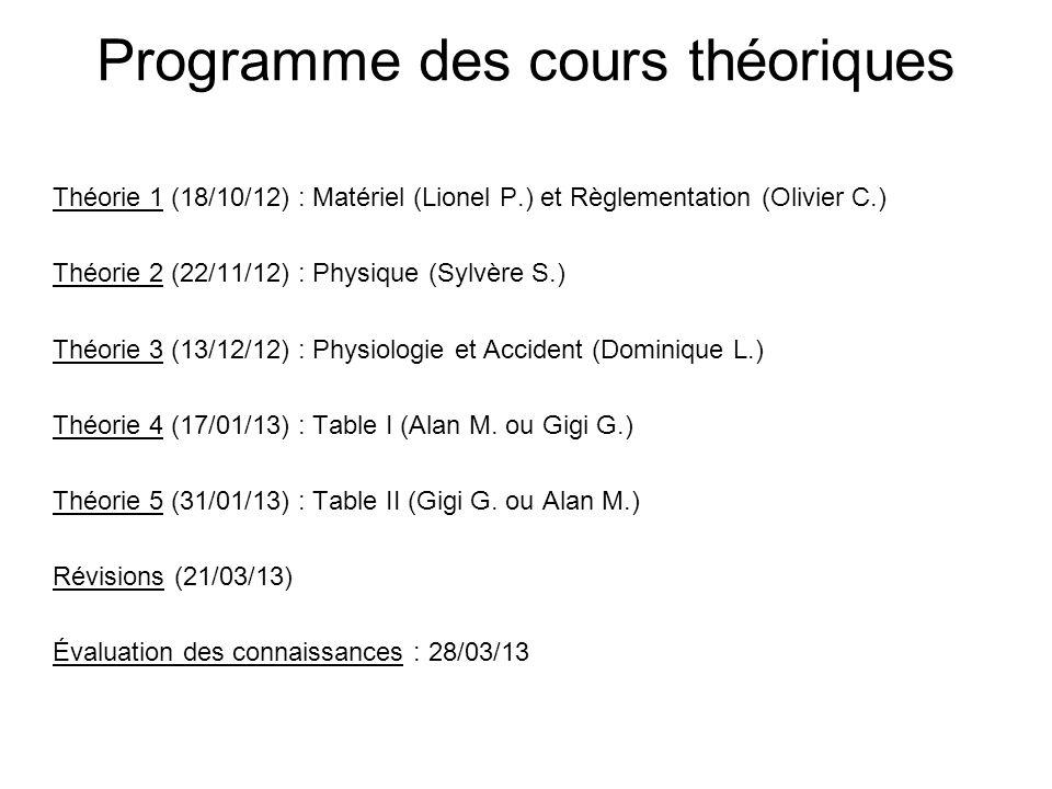 Programme des cours théoriques