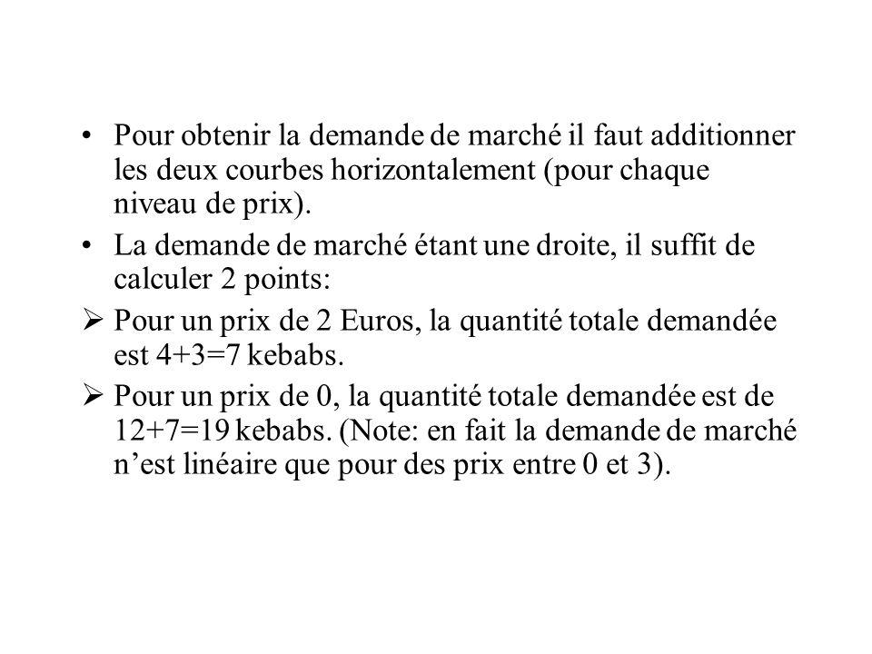 Pour obtenir la demande de marché il faut additionner les deux courbes horizontalement (pour chaque niveau de prix).