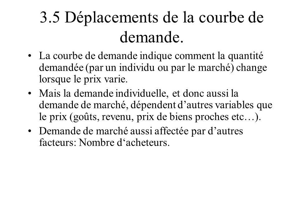 3.5 Déplacements de la courbe de demande.