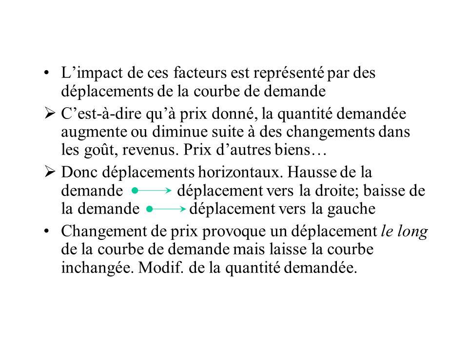L'impact de ces facteurs est représenté par des déplacements de la courbe de demande