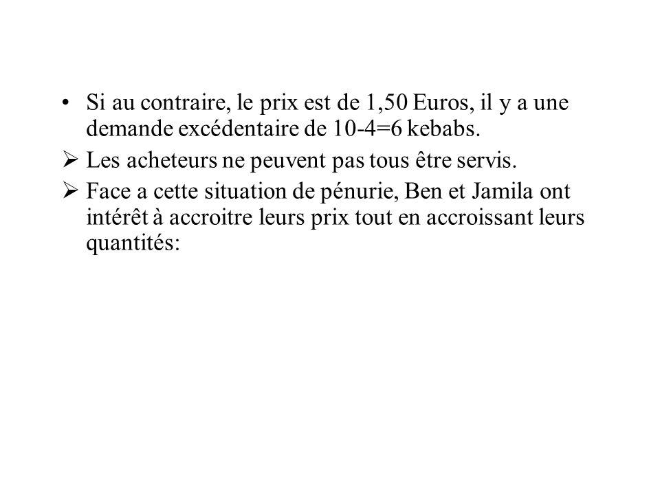 Si au contraire, le prix est de 1,50 Euros, il y a une demande excédentaire de 10-4=6 kebabs.