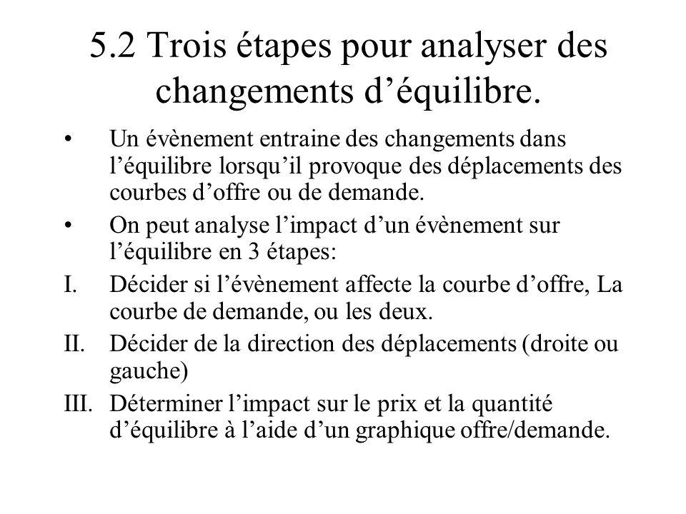 5.2 Trois étapes pour analyser des changements d'équilibre.