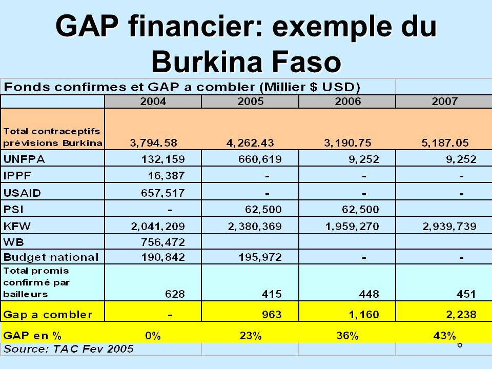 GAP financier: exemple du Burkina Faso