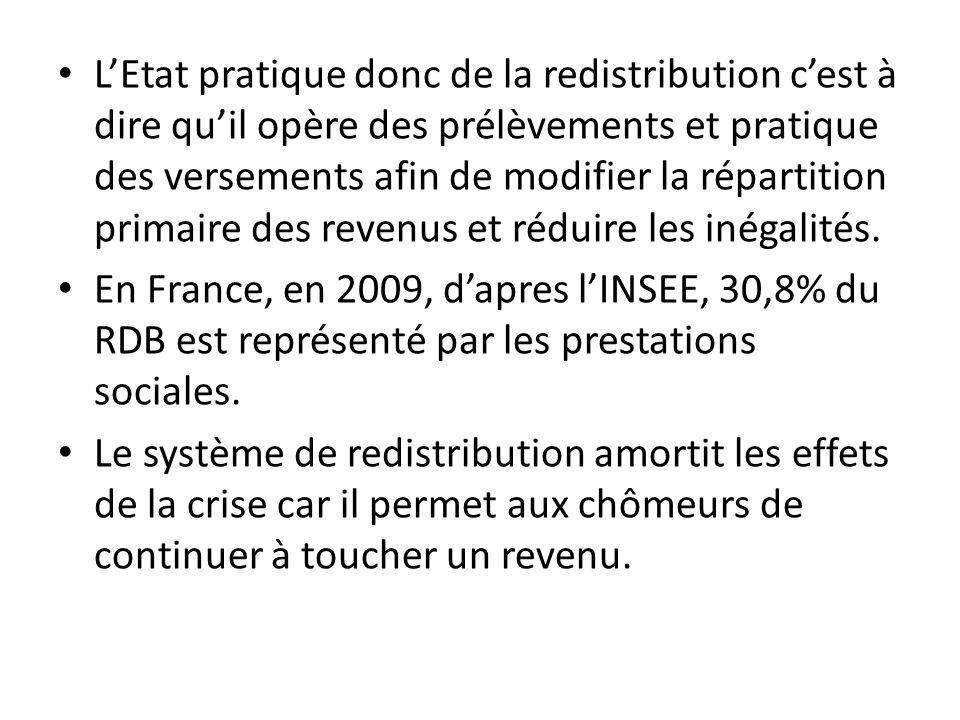 L'Etat pratique donc de la redistribution c'est à dire qu'il opère des prélèvements et pratique des versements afin de modifier la répartition primaire des revenus et réduire les inégalités.