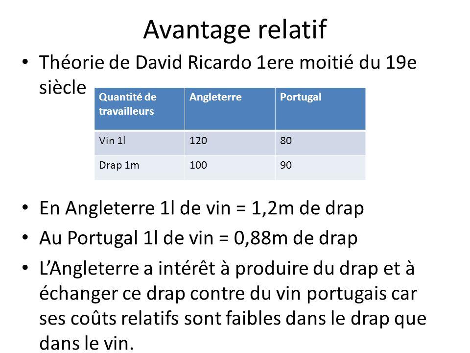 Avantage relatif Théorie de David Ricardo 1ere moitié du 19e siècle