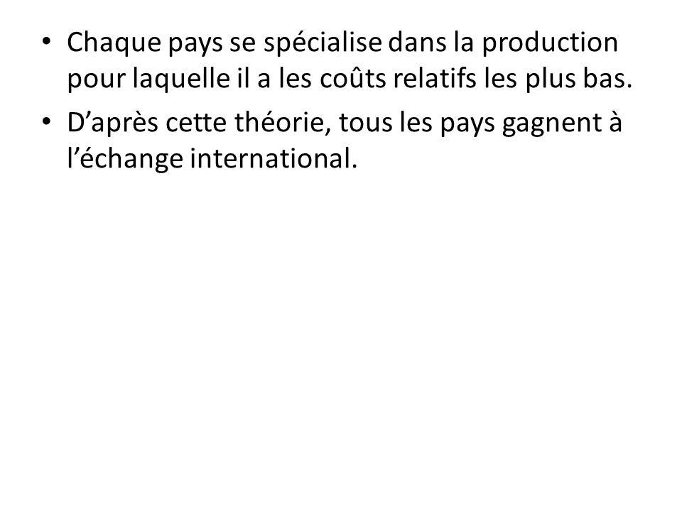 Chaque pays se spécialise dans la production pour laquelle il a les coûts relatifs les plus bas.