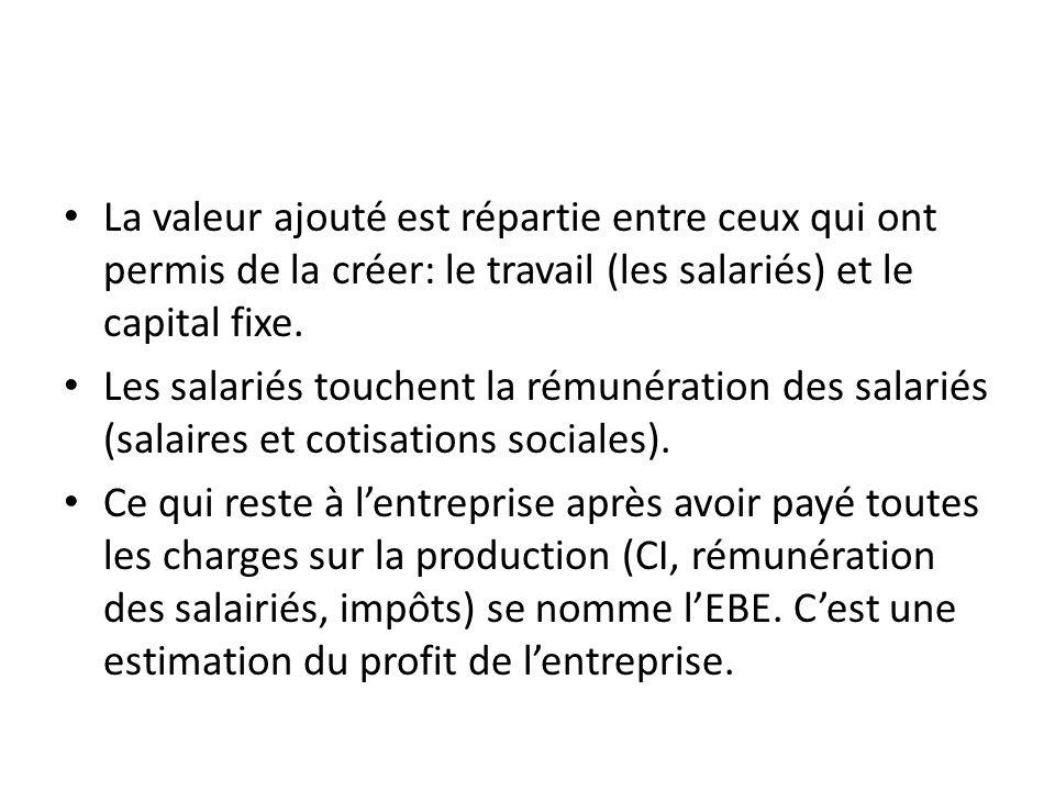 La valeur ajouté est répartie entre ceux qui ont permis de la créer: le travail (les salariés) et le capital fixe.