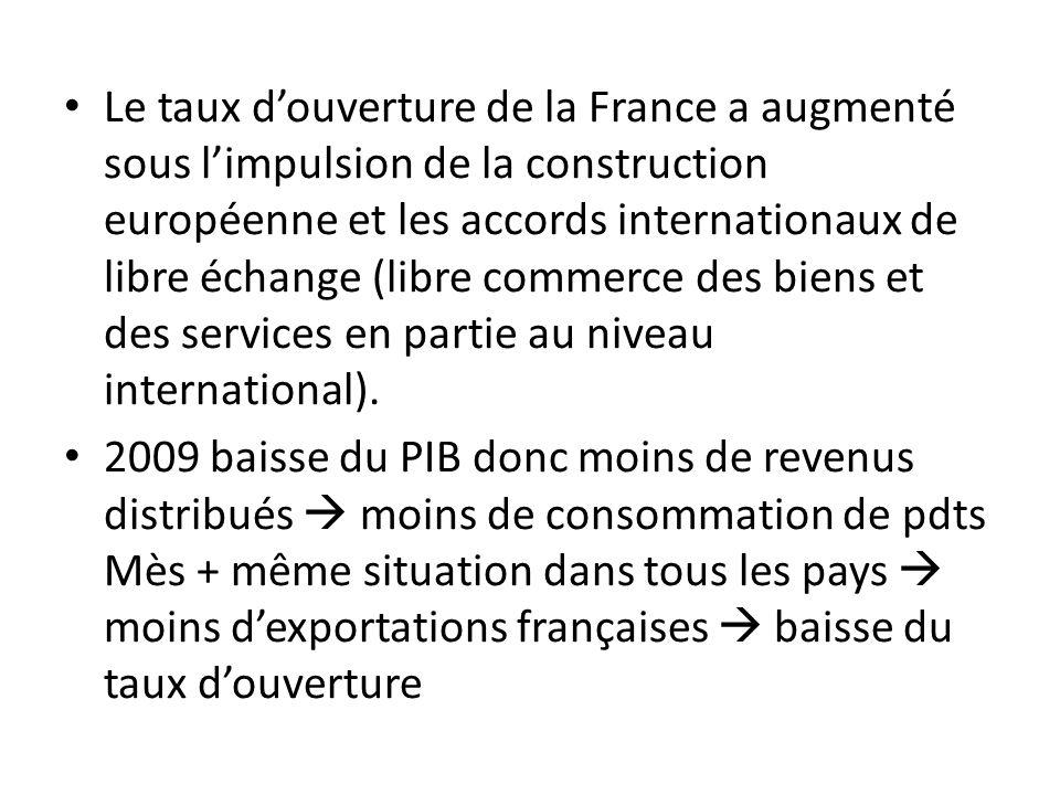 Le taux d'ouverture de la France a augmenté sous l'impulsion de la construction européenne et les accords internationaux de libre échange (libre commerce des biens et des services en partie au niveau international).
