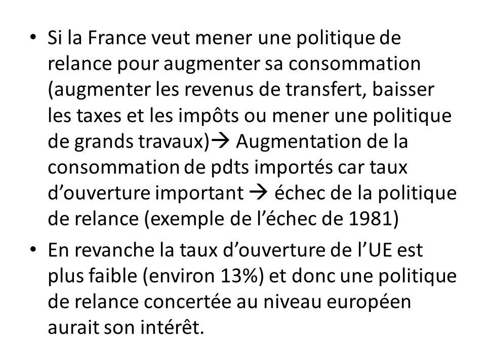 Si la France veut mener une politique de relance pour augmenter sa consommation (augmenter les revenus de transfert, baisser les taxes et les impôts ou mener une politique de grands travaux) Augmentation de la consommation de pdts importés car taux d'ouverture important  échec de la politique de relance (exemple de l'échec de 1981)