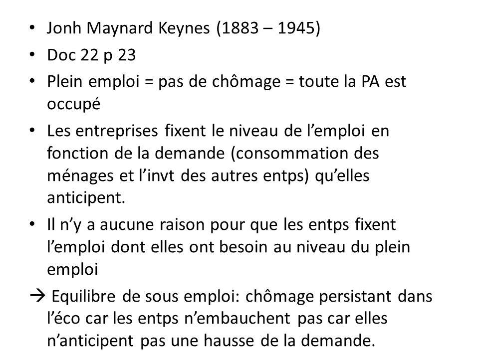 Jonh Maynard Keynes (1883 – 1945)