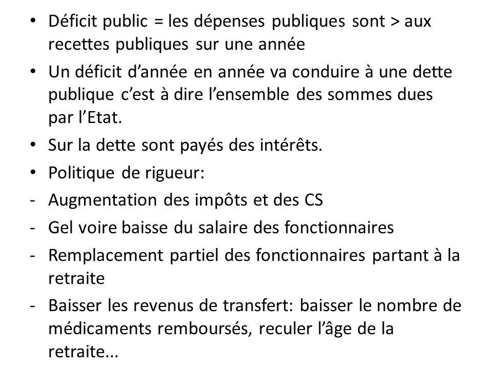 Déficit public = les dépenses publiques sont > aux recettes publiques sur une année