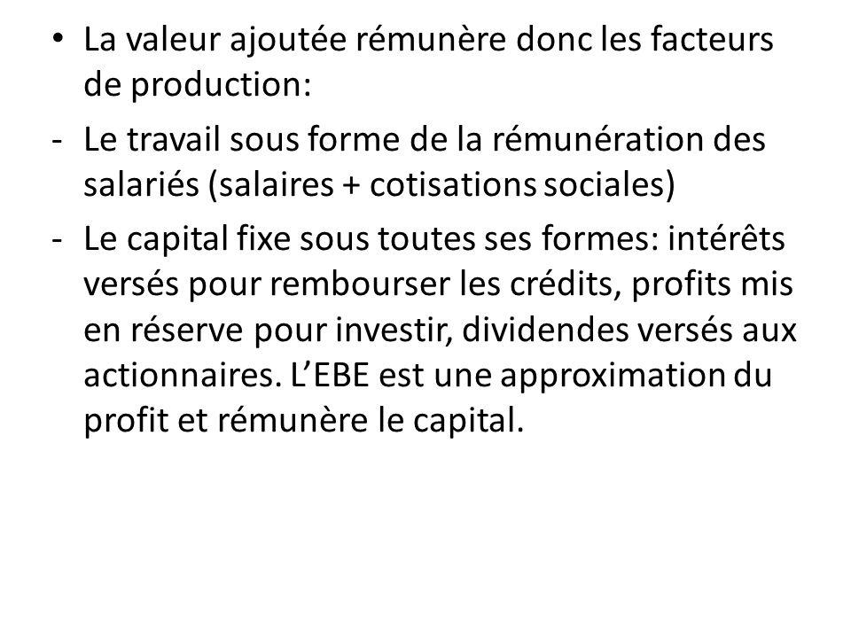 La valeur ajoutée rémunère donc les facteurs de production: