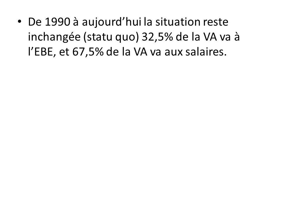 De 1990 à aujourd'hui la situation reste inchangée (statu quo) 32,5% de la VA va à l'EBE, et 67,5% de la VA va aux salaires.