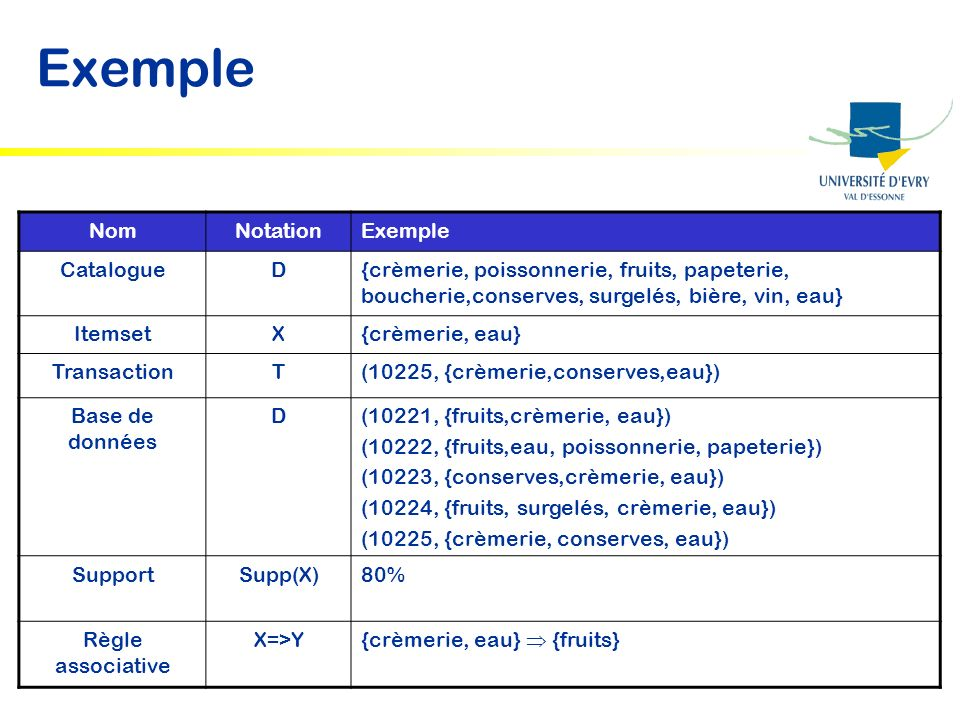 Exemple Nom Notation Exemple Catalogue D