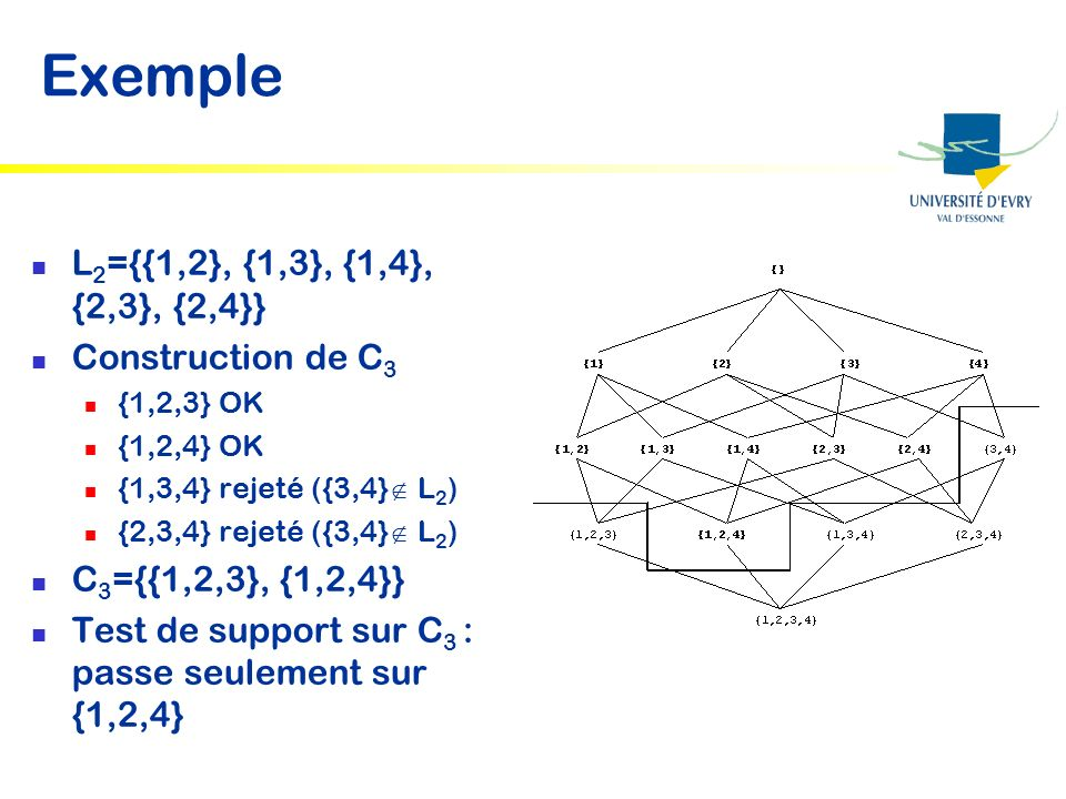 Exemple L2={{1,2}, {1,3}, {1,4}, {2,3}, {2,4}} Construction de C3