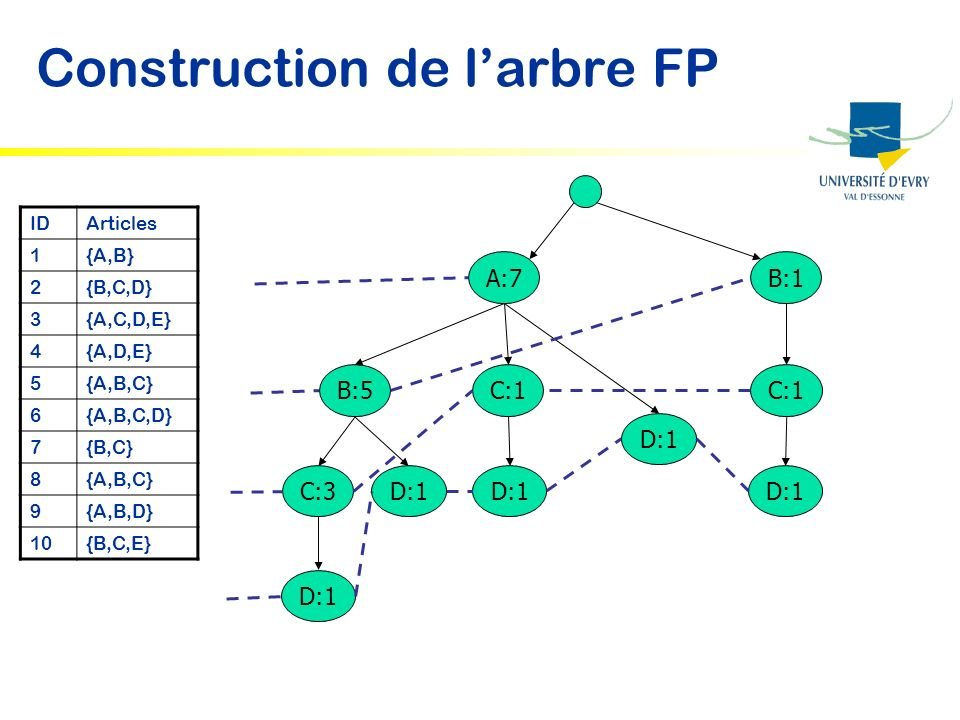 Construction de l'arbre FP