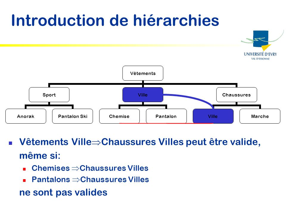 Introduction de hiérarchies