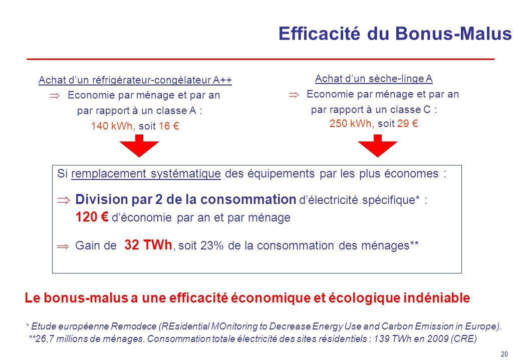 Efficacité du Bonus-Malus