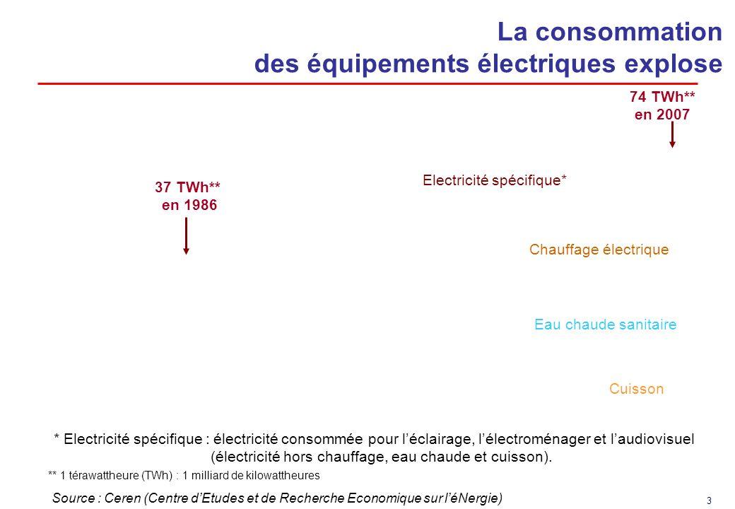 La consommation des équipements électriques explose