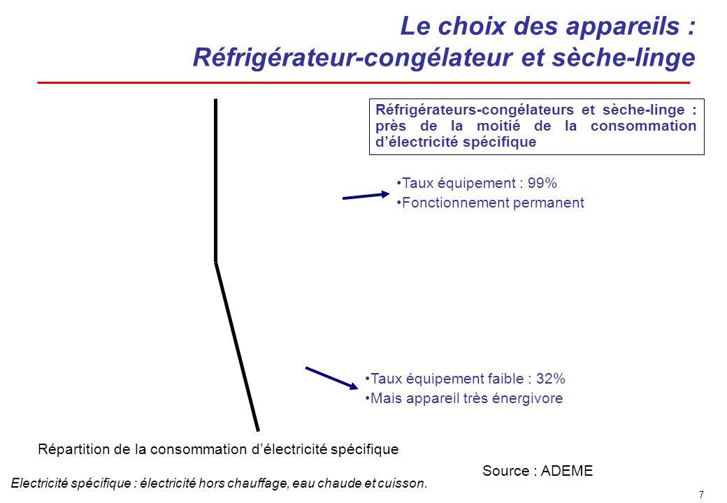 Le choix des appareils : Réfrigérateur-congélateur et sèche-linge