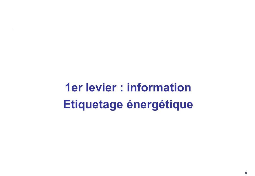 1er levier : information Etiquetage énergétique