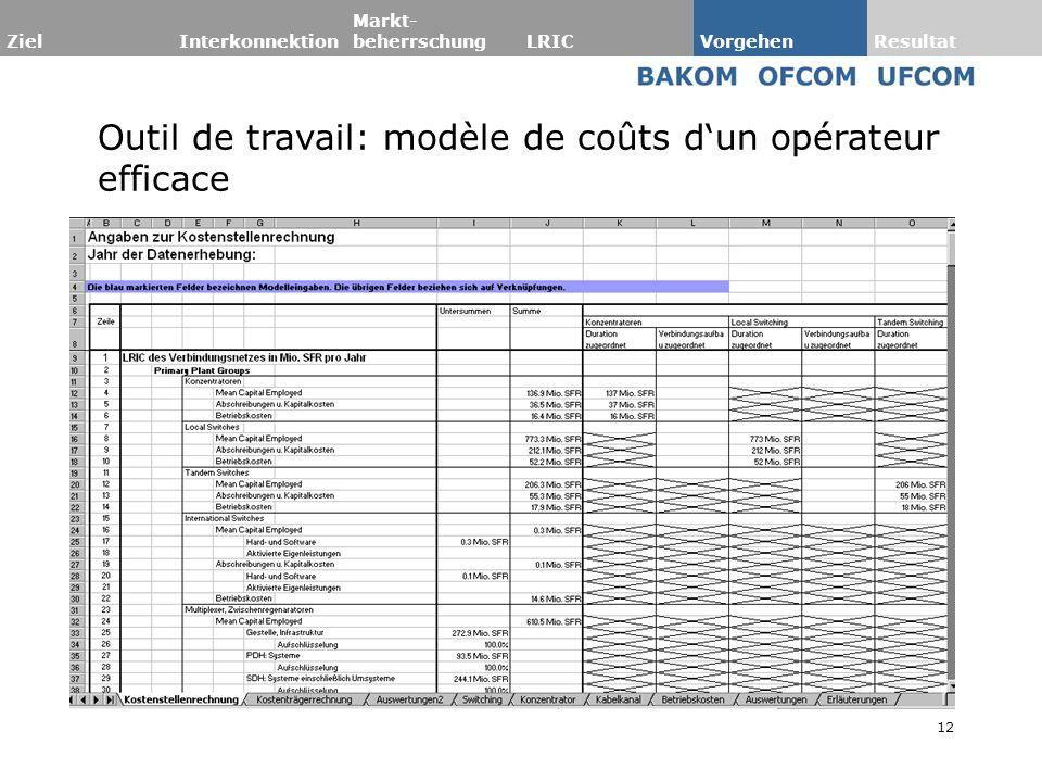 Outil de travail: modèle de coûts d'un opérateur efficace