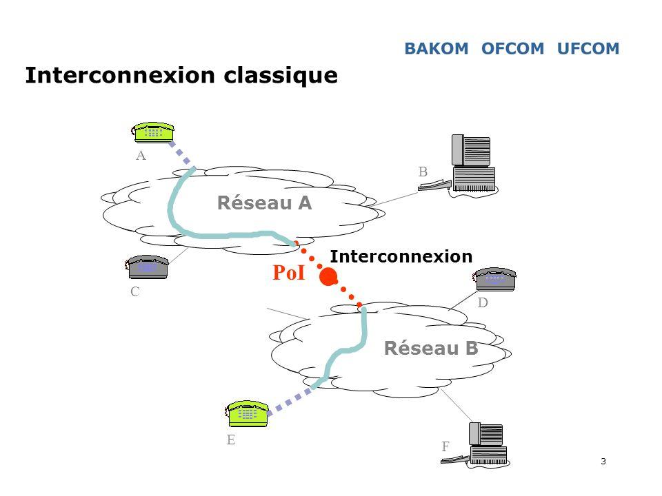 Interconnexion classique