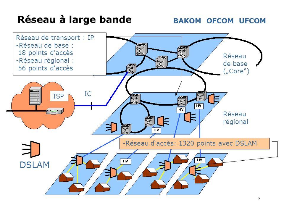 Réseau à large bande DSLAM Réseau de transport : IP Réseau de base :