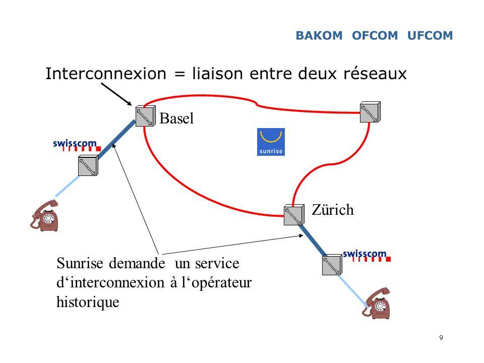 Interconnexion = liaison entre deux réseaux