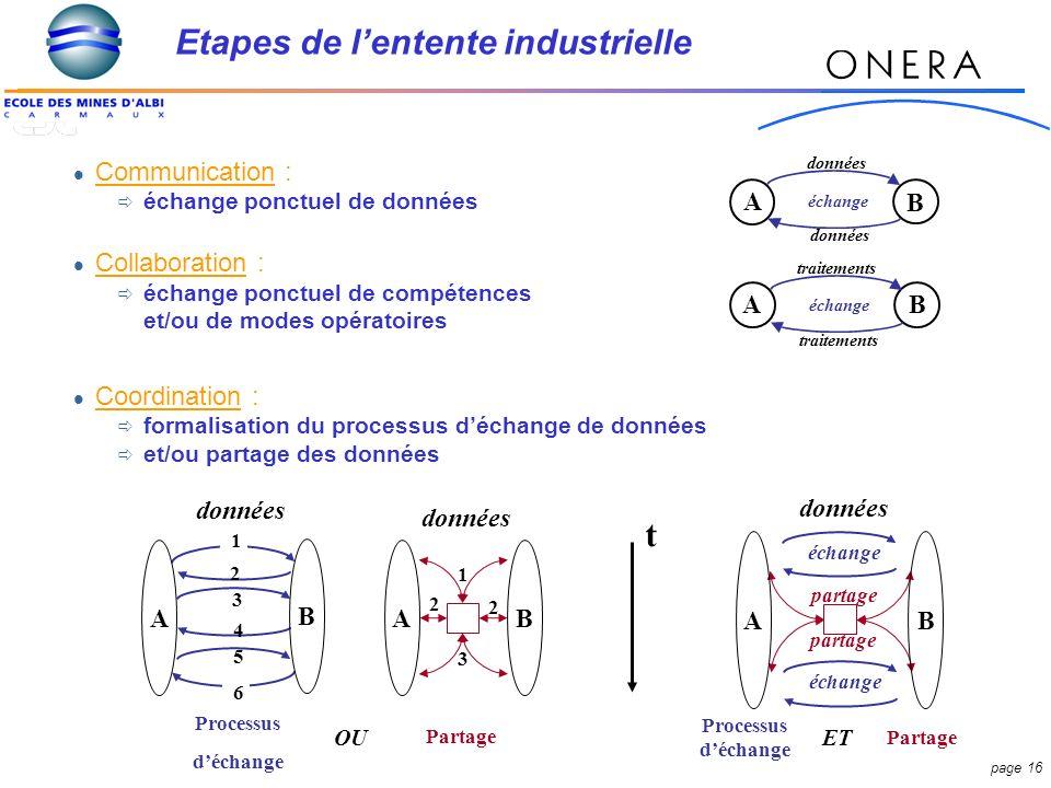 Etapes de l'entente industrielle