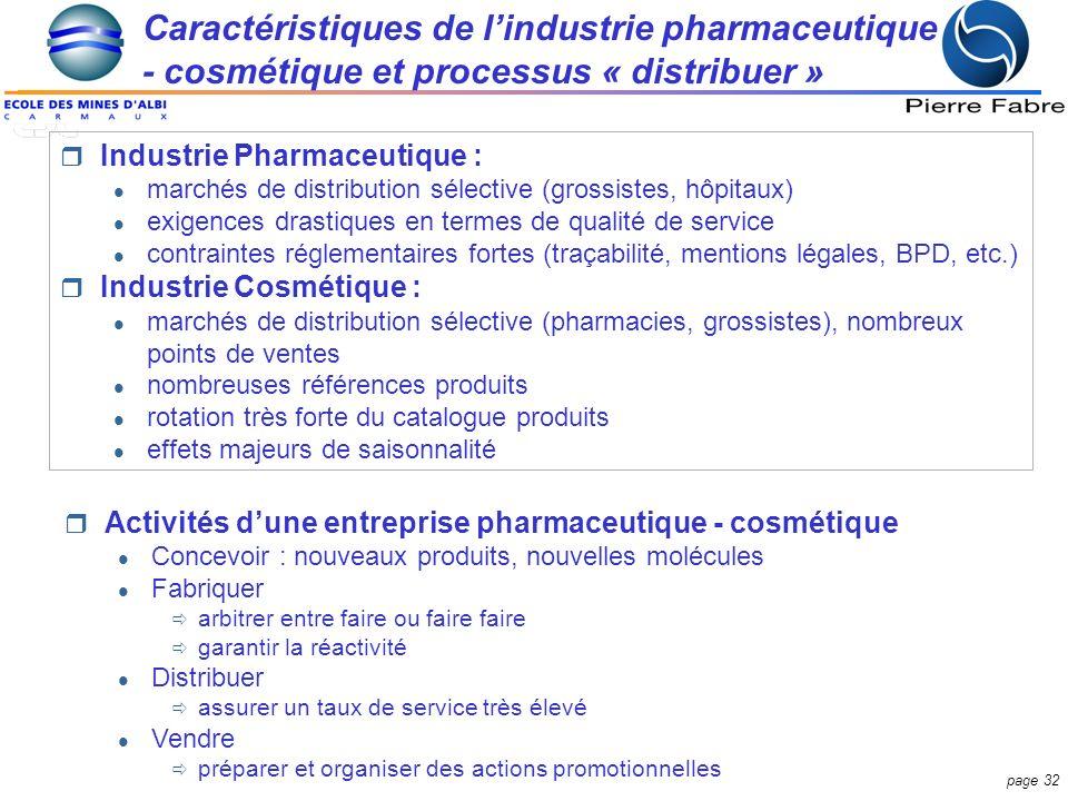 Caractéristiques de l'industrie pharmaceutique
