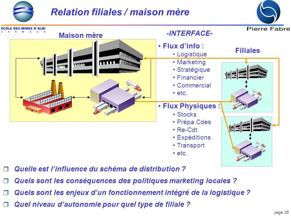 Relation filiales / maison mère