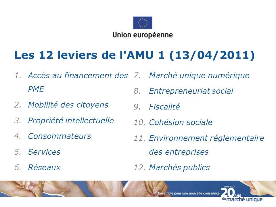Les 12 leviers de l AMU 1 (13/04/2011)